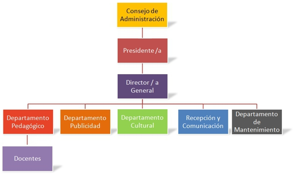 web-organigrama